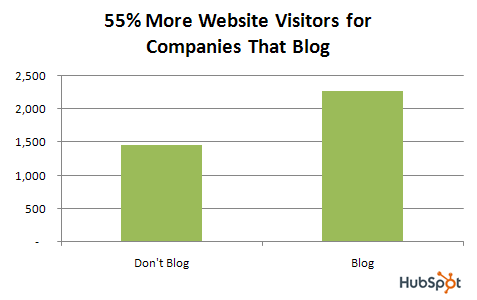 blog-data-visitors-21